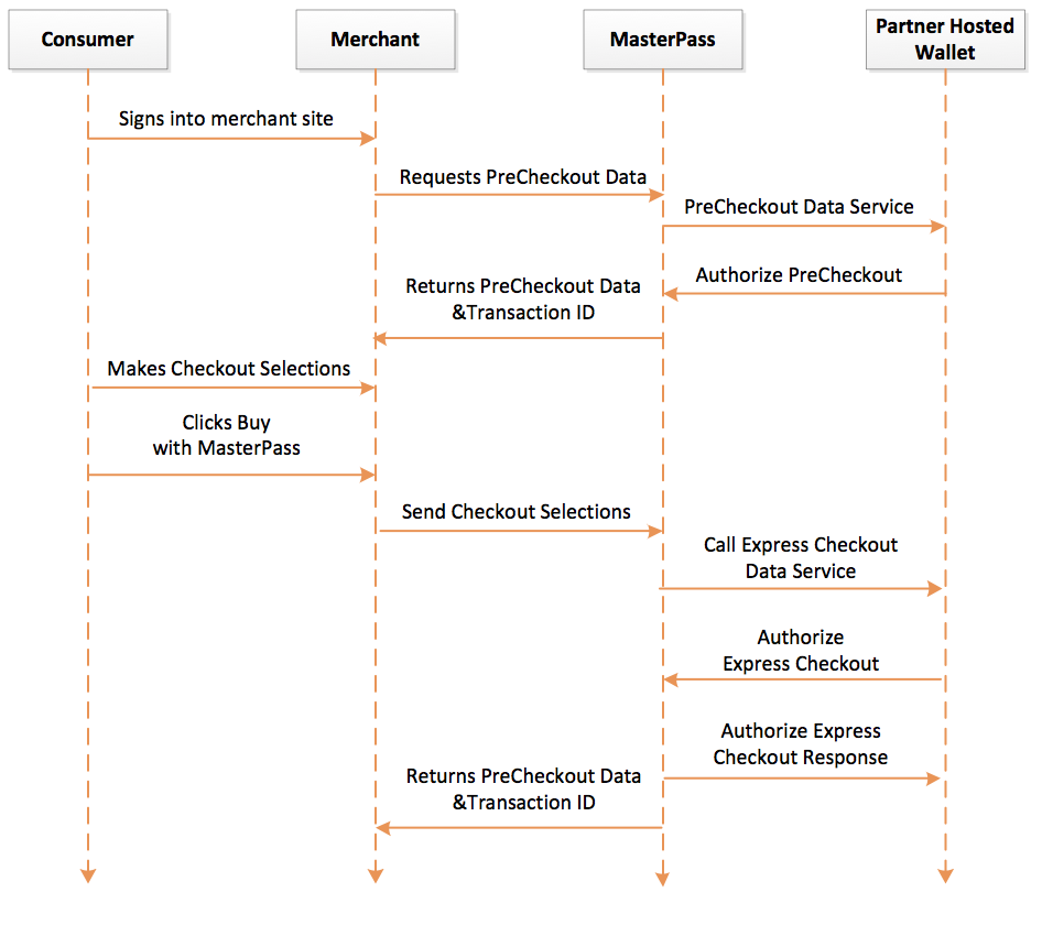 Partner hosted masterpass api integration guide version 60 express checkout flow ccuart Gallery